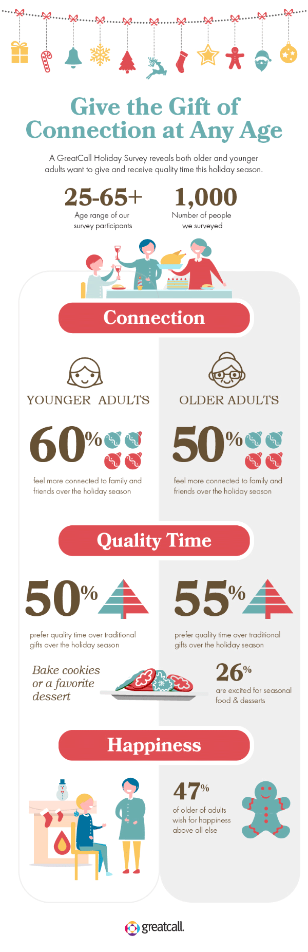 Infographic about the benefits of spending quality time with family during the holidays.